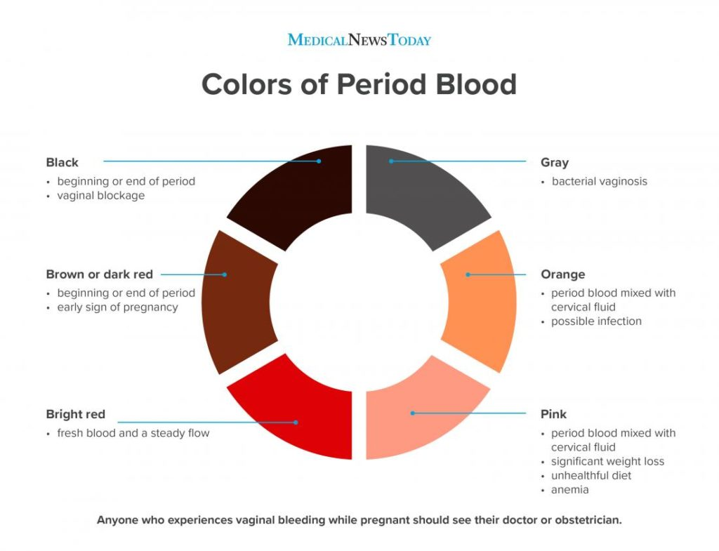 Different colour blood flow during menstruation and what do they mean